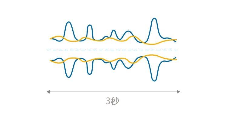 low_noise_level_cn_750x400